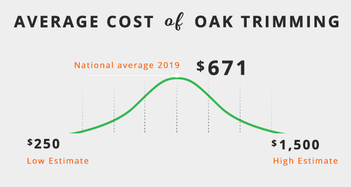 average cost of oak tree trimming