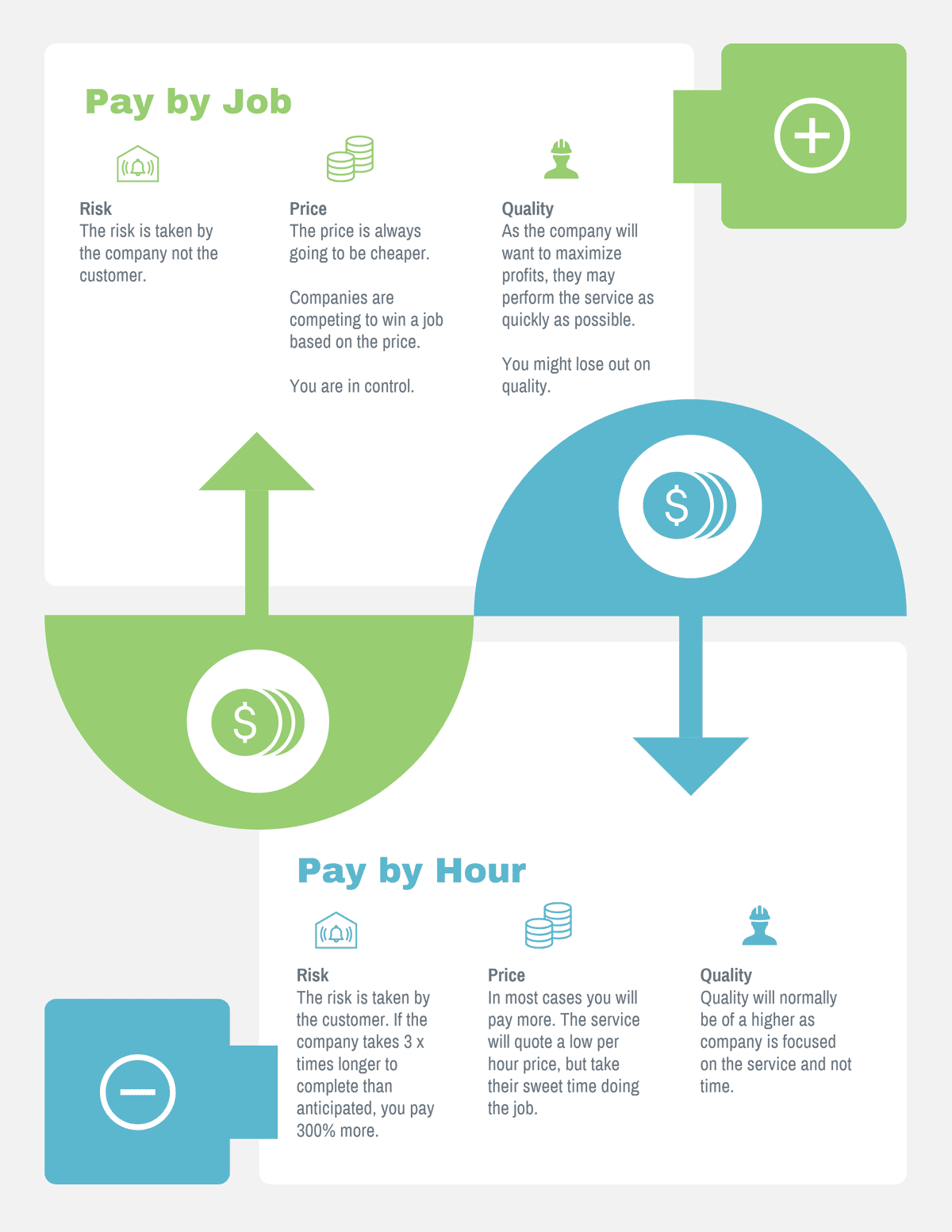 company-charge-by-hour-or-job