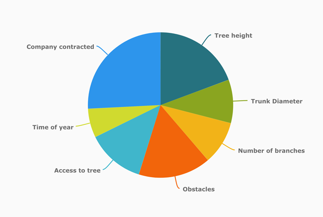 Tree removal cost factors pie chart percentage