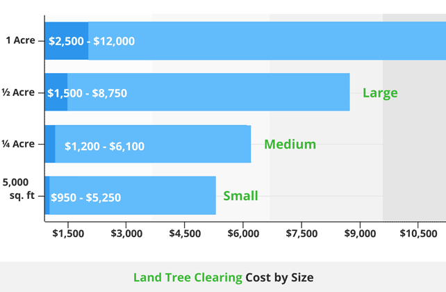 Cost of land tree clearing by lot size642new