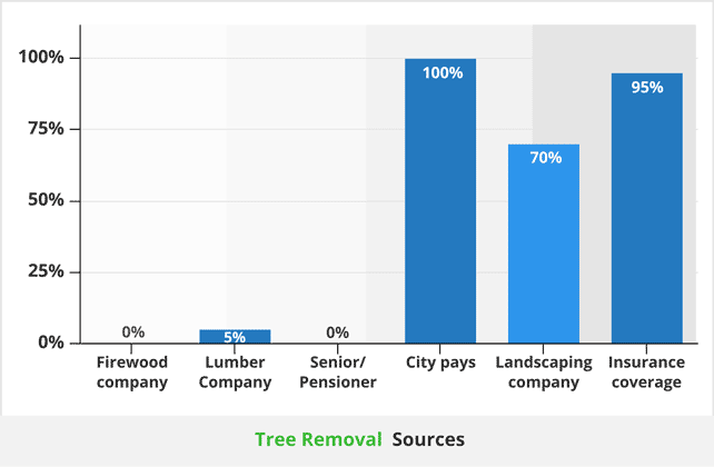 Free tree removal sources642