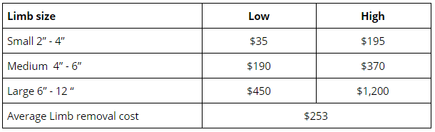 tree limb removal cost table